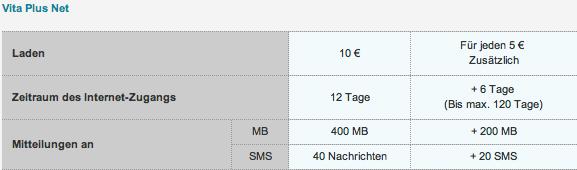 Vita-Plus-Net Tarif von Vodafone Portugal (Stand: 2010)